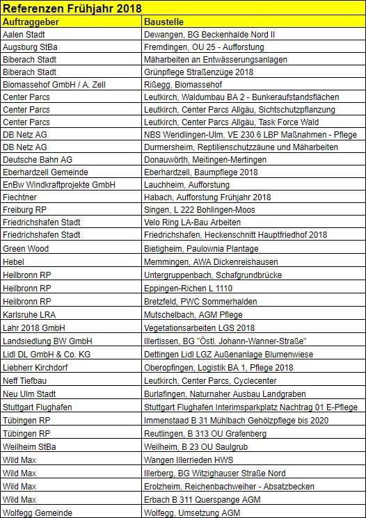 Referenzen Grün Team Frühjahr 2018